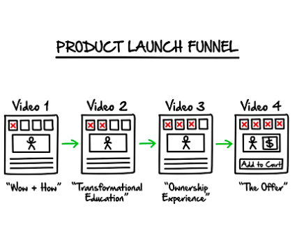 Curious About Clickfunnels?